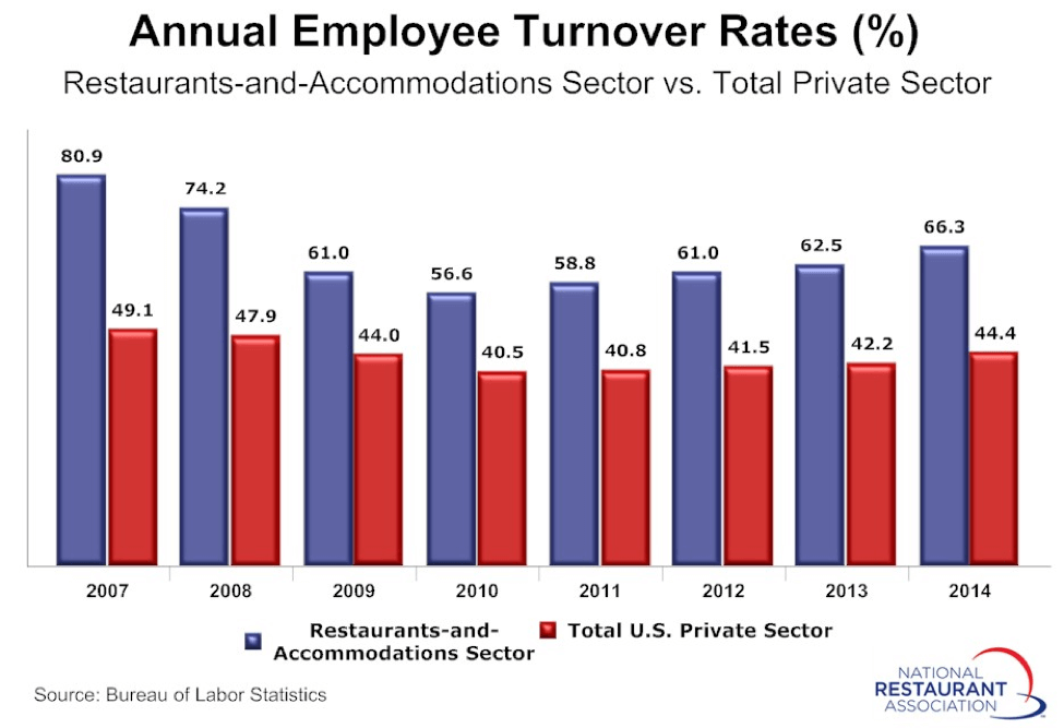 annual-employee-turnover-rates-for-food-and-beverage