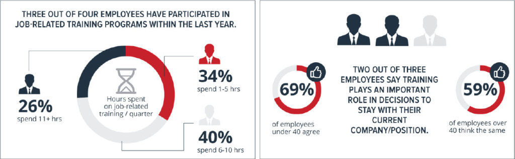State of Employee Training (Infographic)