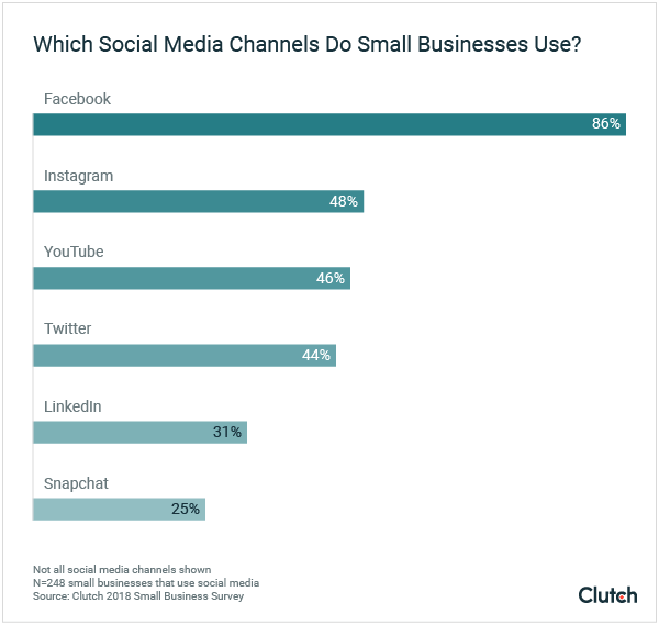 how small businesses use social image image with percentages