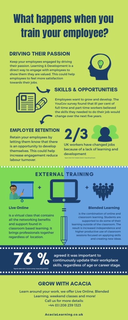 What happens when you train your employees? | Infographic